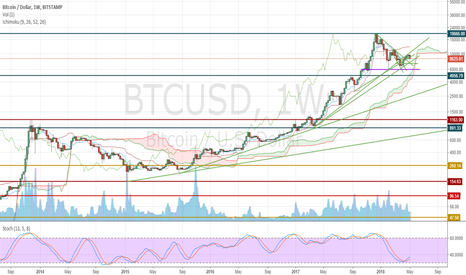 BTCUSD: Ready For a Fight