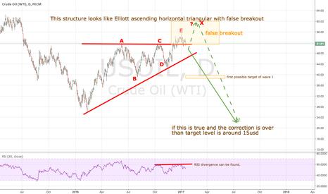 USOIL: USOIL Elliott ascending horiz. triangular with false breakout