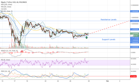 XRPUSDT: Trading Signal for Ripple (XRPUSDT)