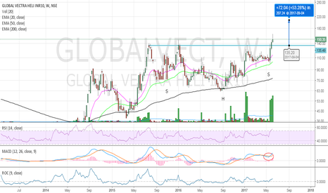 GLOBALVECT: Inv H&S breakout on Global Vectra Helicorp