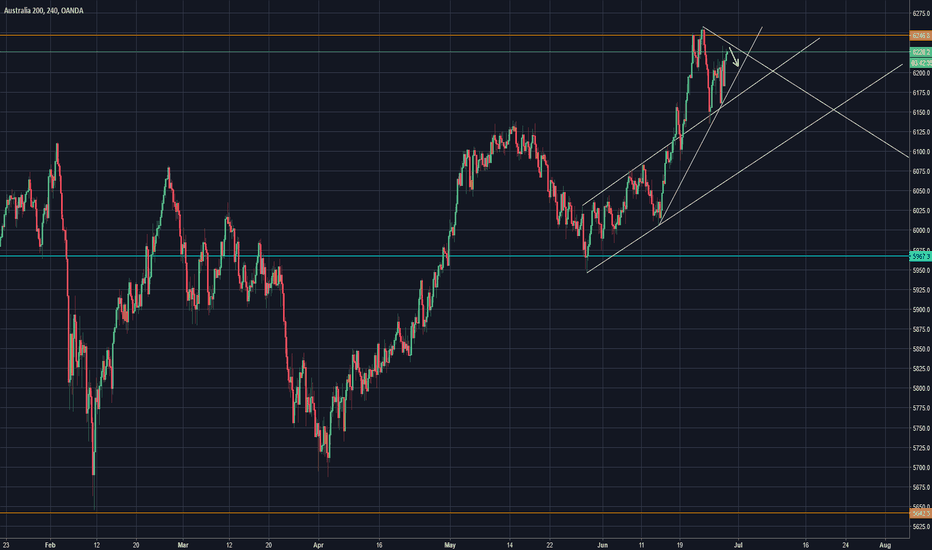 AU200AUD: Potential short to trend line.