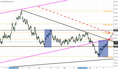 GOLD: Cyclical rebound in downtrend