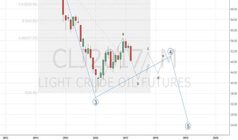 CLJ2017: Crude Oil Concept 2017