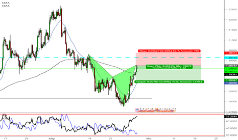 GBPUSD: GBPUSD - Bearish Cypher Pattern