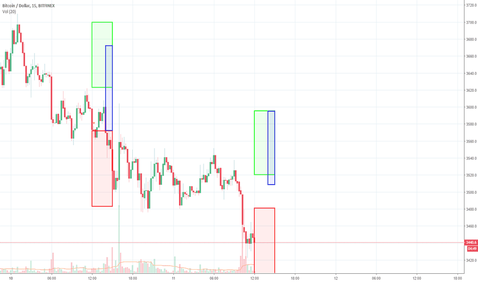 BTCUSD: BTC 3-hour forecast. Machine learning.