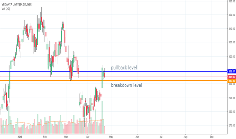 VEDL: all in chart - SHORT
