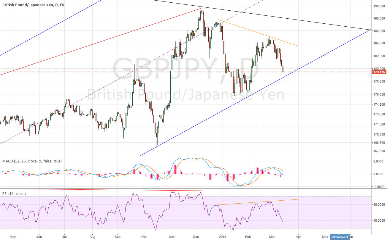 GBPJPY daily, as if it was considered as an uptrend,
