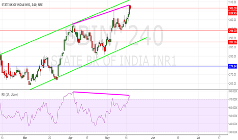 SBIN: Bearish divergence in SBI