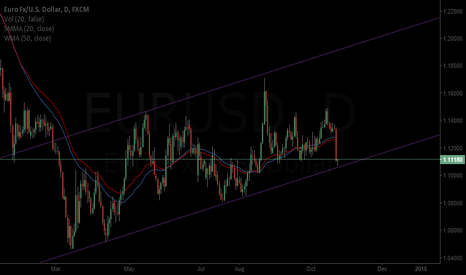 EURUSD: Beautiful Artwork Looking Bullish Long-Term