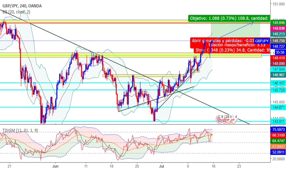 GBPJPY: Posibles compras GBPJPY