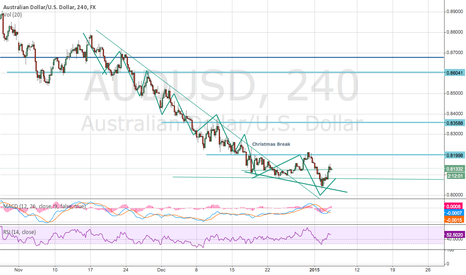 AUDUSD: AUDUSD Short simple pattern 2 blocks down 1 block up,