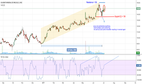 GMDCLTD: GMDC - Will bulls manage to cross the crucial resistance