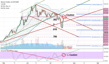 BTCUSD: Bitcoin Bullish! BIP 91. And test of top of downtrend channel!
