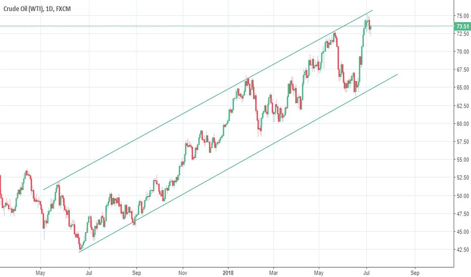USOIL: Crude Oil