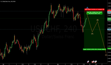 USDCHF: USDCHF - Bulls out look for short opportunities