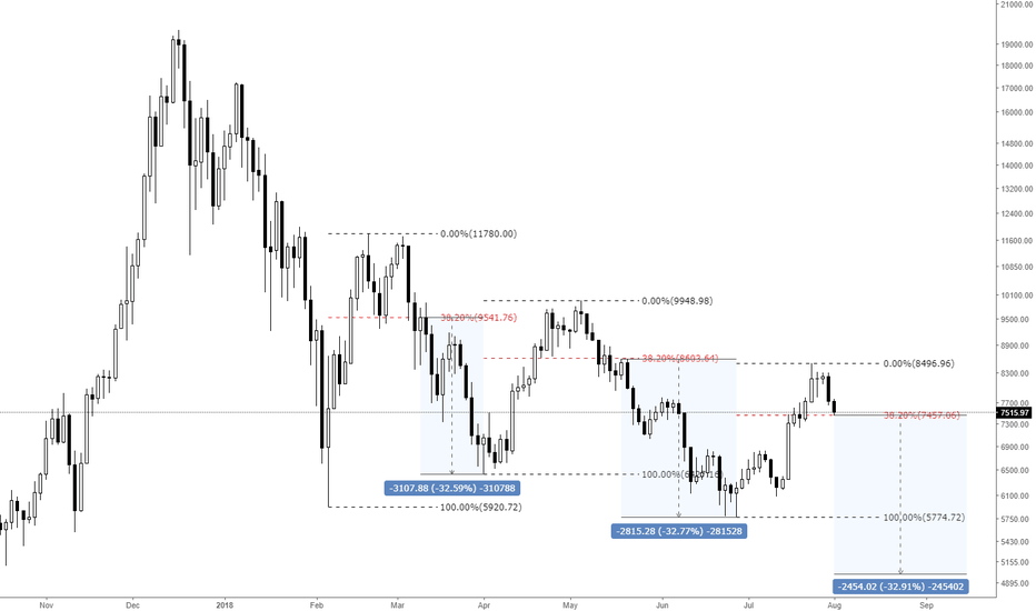 BTCUSD: Bitcoin - Observation about 38% retracement level