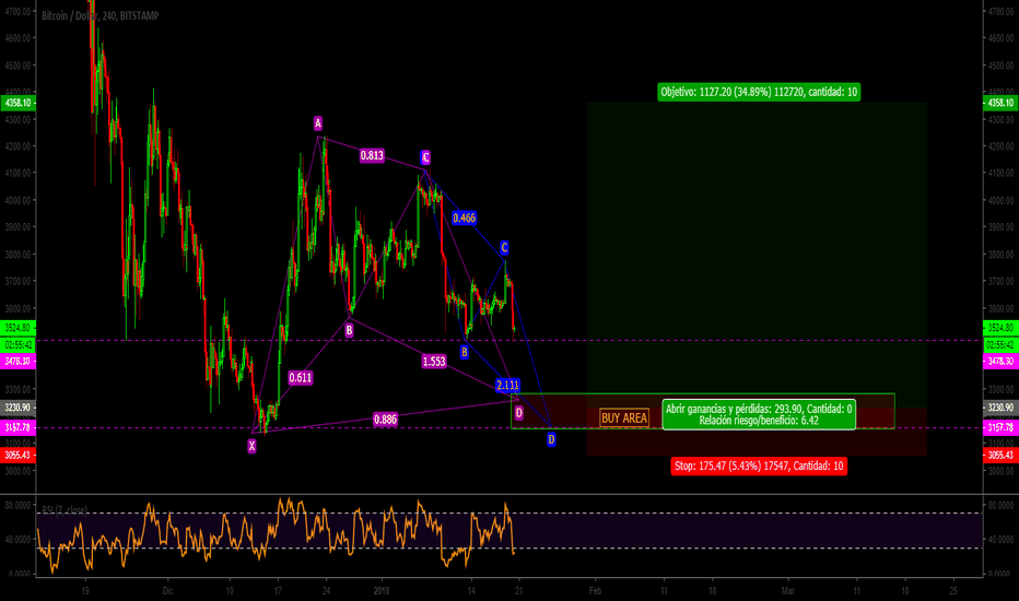 BTCUSD: BTC|USD|Patron GARTLEY|AB=CD|BUY LIMIT| les dije...