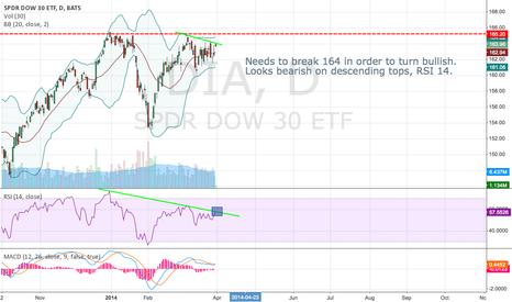 DIA: DOW 30 Analysis