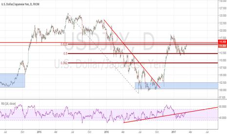 USDJPY: Dólar Yen a la espera de los bancos centrales