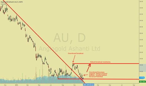 AU: AU Trend Line Breakout, Retest, Double Bottom Reversal
