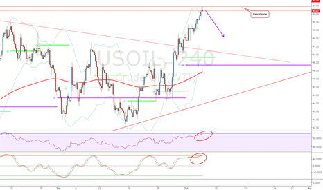 USOIL: Retracement needed before resuming the expected trend