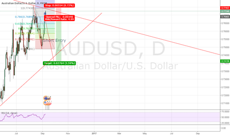 AUDUSD: Price ranging + AB = CD