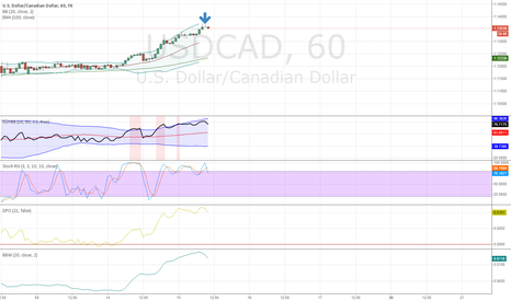 USDCAD: Good opportunity open short position