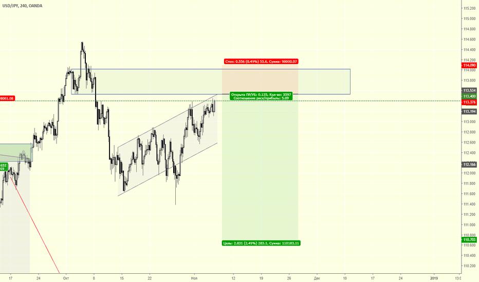 USDJPY: USD/JPY продажа
