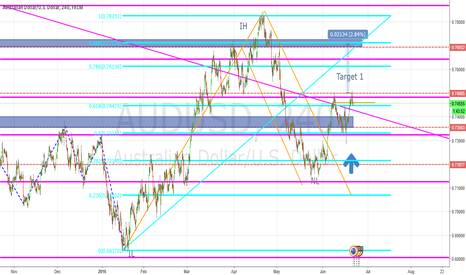 AUDUSD: Bullish trend to continue