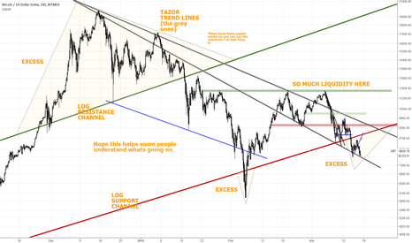 XBT: My macro view of BTCUSD support and resistance