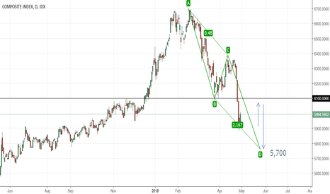 COMPOSITE: After Rising To 6,100, JCI Should Fall To 5,700