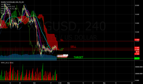 XAGUSD: SELL SHORT