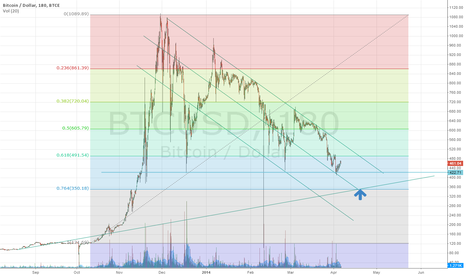 BTCUSD: Price target for 15 apr