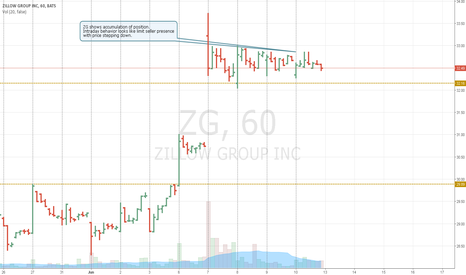 ZG: accumulation of position.