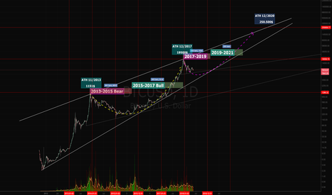 BTCUSD: Correction until 2019. Full Bear Mode until November