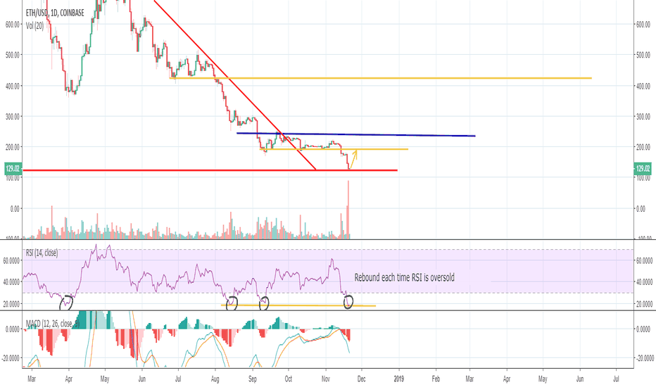 ETHUSD: ETH at a Critical Support Level