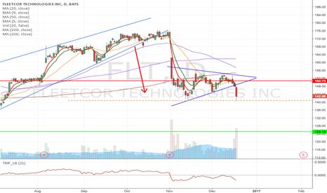 FLT: FLT - Rising wedge & pennant breakdown short - Target $125