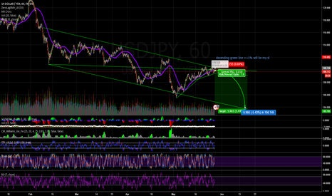 USDJPY: Shorting USDJPY