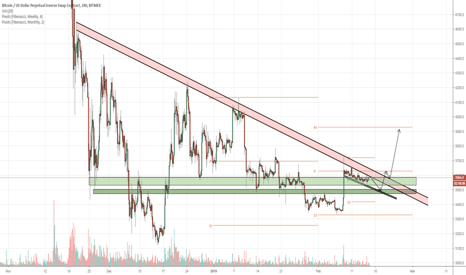 XBTUSD: Bitcoin should be making a moving soon