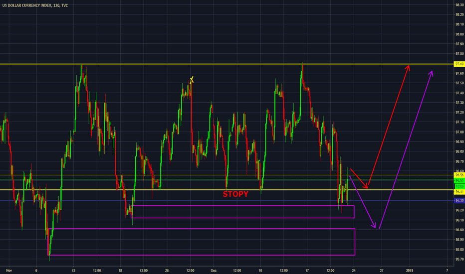 DXY: DXY [Intraday] Downside done, longs in play ?
