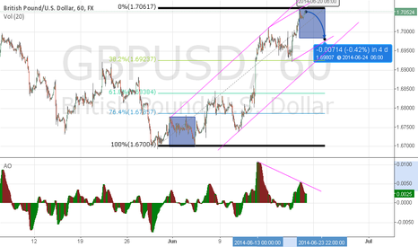GBPUSD: divergencia awesome