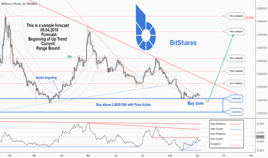 BTSBTC: There is a possibility for the beginning of an uptrend in BTSBTC