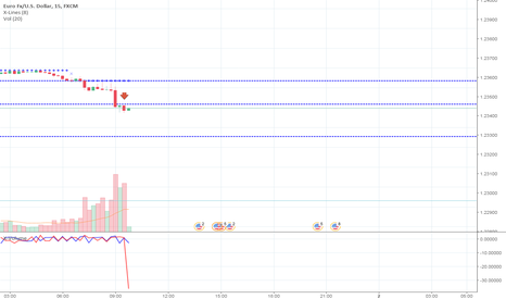 EURUSD: EURUSD, continued decline the asset in price.