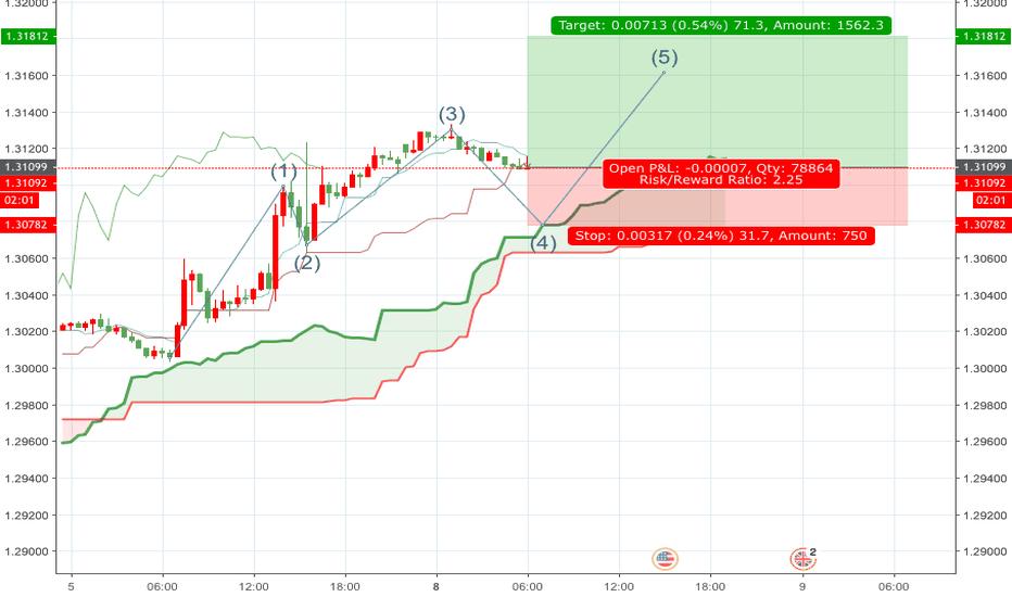 GBPUSD: GBP/USD Pattern
