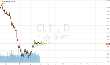 CL1!: CL1! - Two possible scenarios for bull breakout.