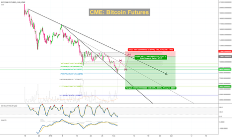 BTC1!: CME will accumulate new short positions soon