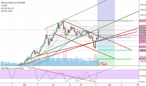 BTCUSD: Bitcoin UP! Out of bear channel! Now what?