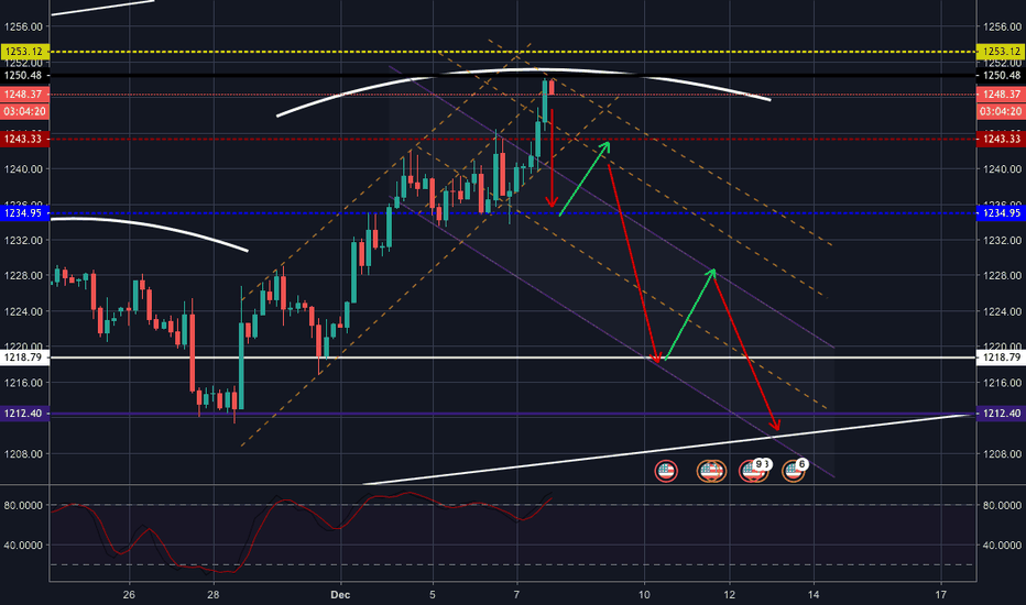 XAUUSD: XAUUSD - Possible Bearish Scenario