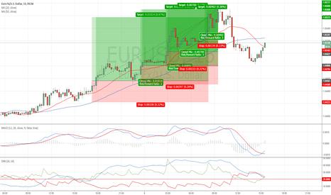 EURUSD: EURUSD Long Trades