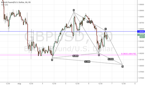 GBPUSD: bullish butterfly pattern